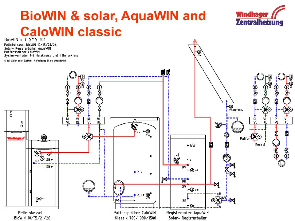 BioWIN & solar, AquaWIN and CaloWIN classic
