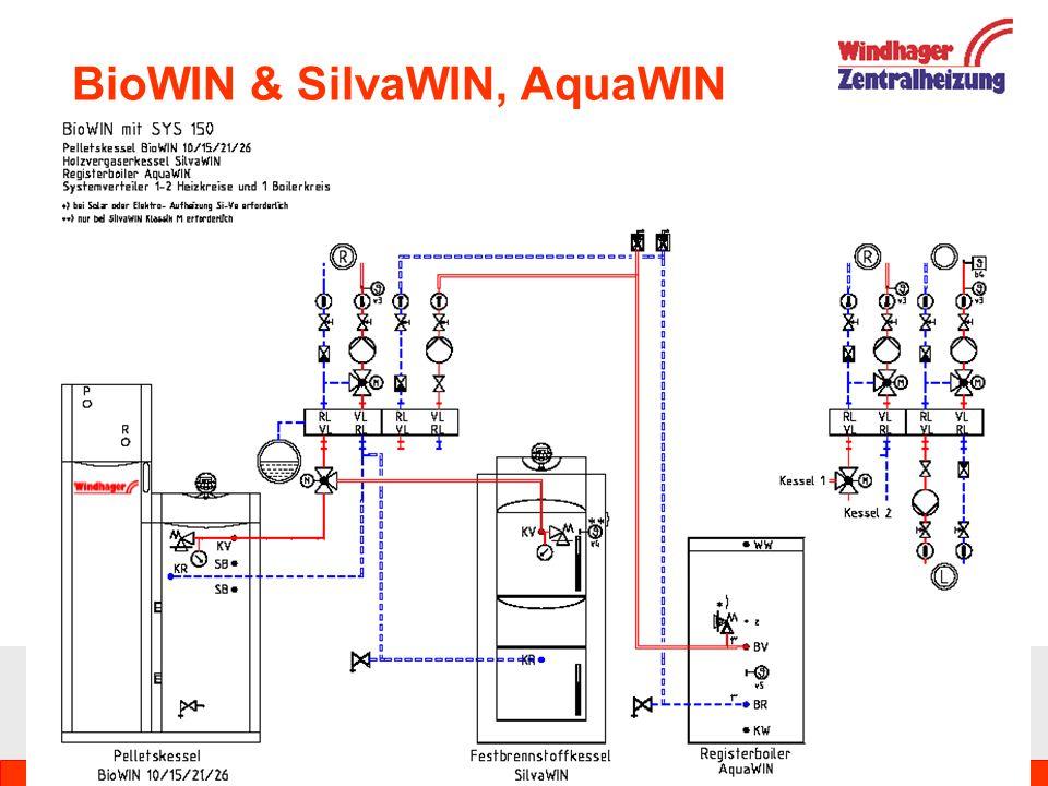 BioWIN & SilvaWIN, AquaWIN