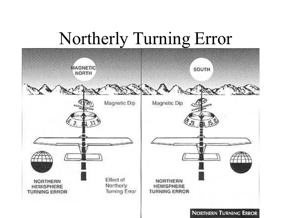 Northerly Turning Error