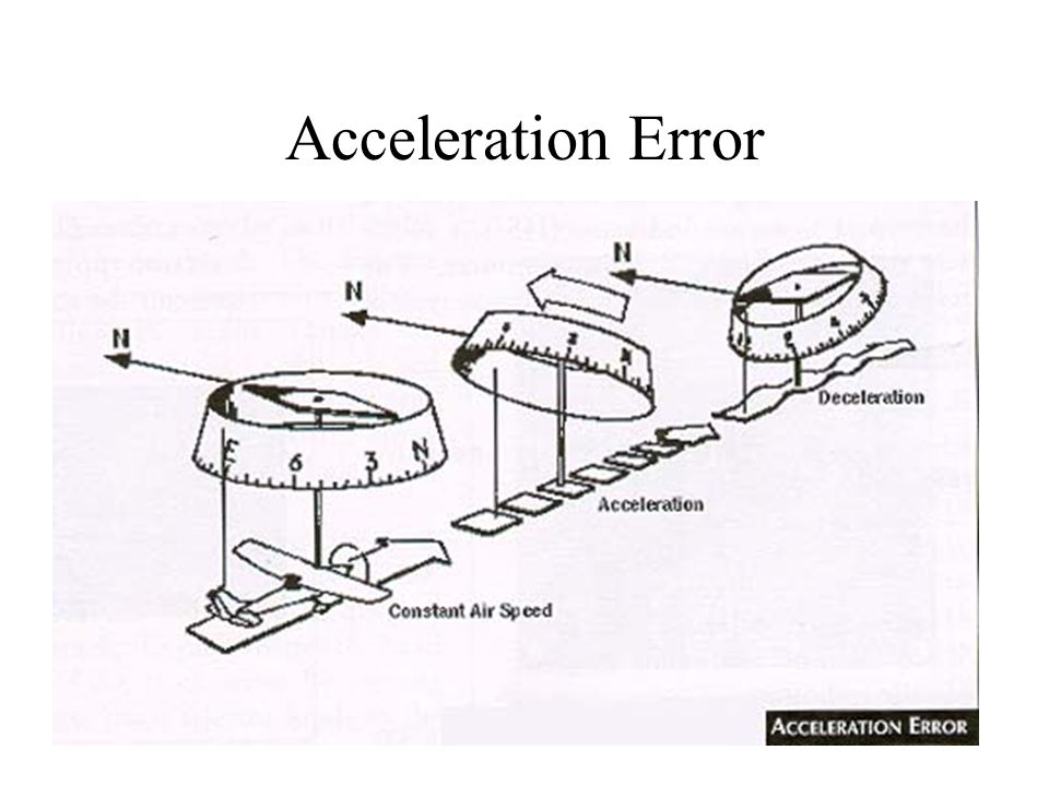 Acceleration Error