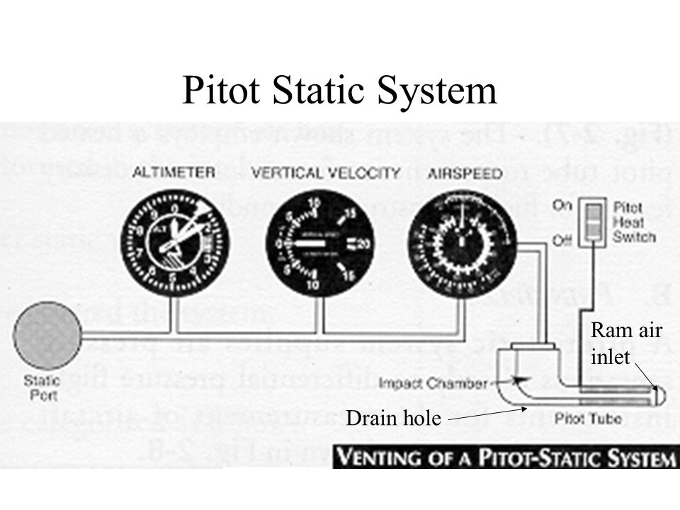 Pitot Static System Ram air inlet Drain hole