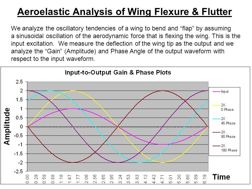 Aeroelastic Analysis of Wing Flexure & Flutter