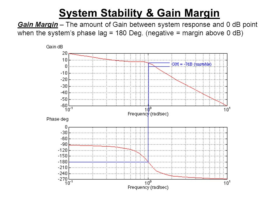 System Stability & Gain Margin