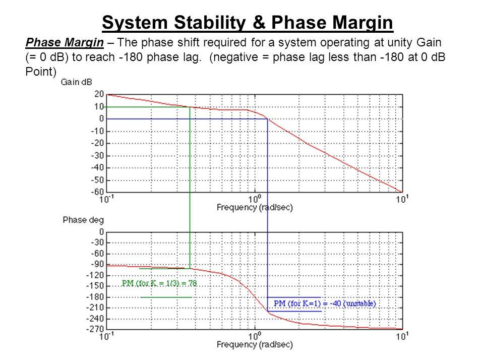 System Stability & Phase Margin