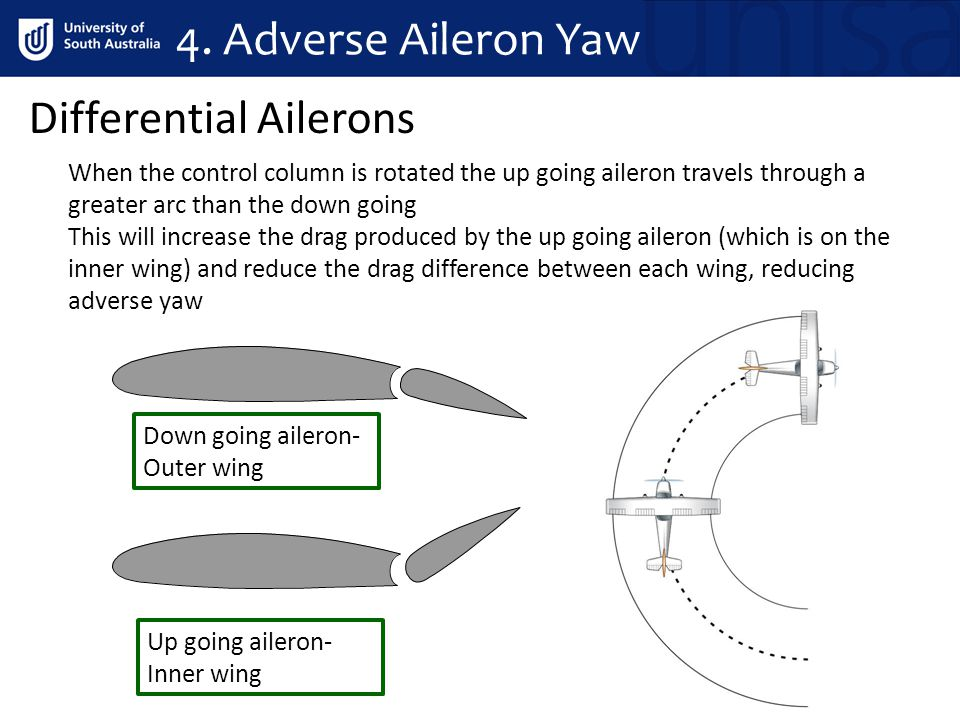 Differential Ailerons