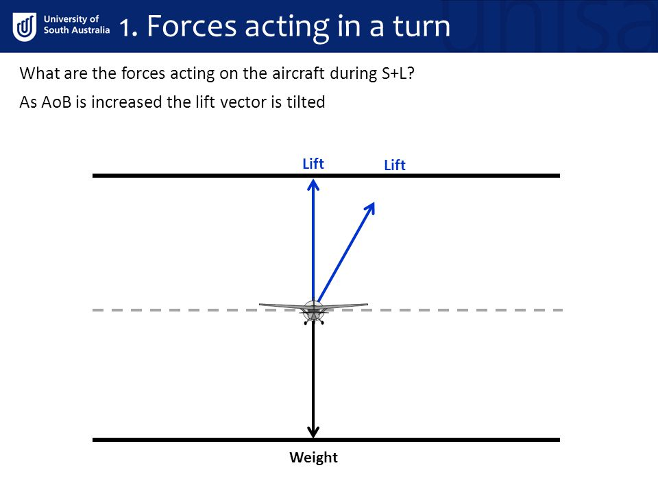 1. Forces acting in a turn What are the forces acting on the aircraft during S+L As AoB is increased the lift vector is tilted.