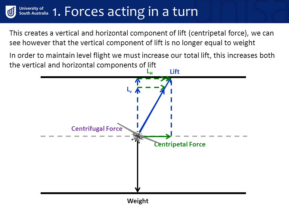 1. Forces acting in a turn