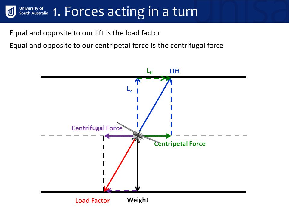 1. Forces acting in a turn Equal and opposite to our lift is the load factor. Equal and opposite to our centripetal force is the centrifugal force.