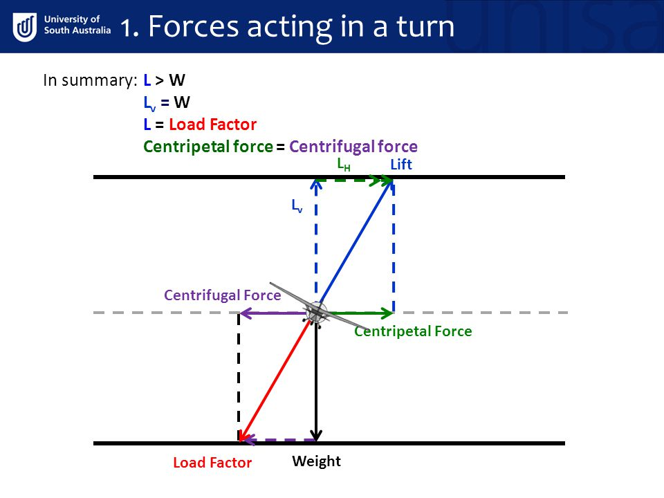 1. Forces acting in a turn In summary: L > W Lv = W L = Load Factor