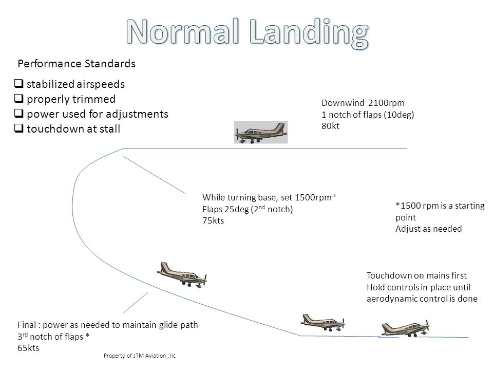 Normal Landing Performance Standards stabilized airspeeds