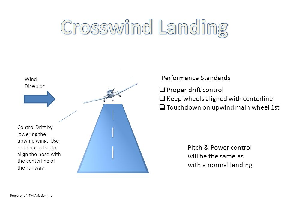 Crosswind Landing Performance Standards Proper drift control