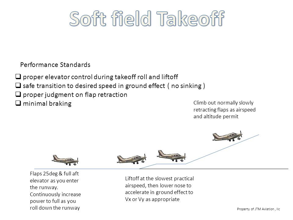 Soft field Takeoff Performance Standards