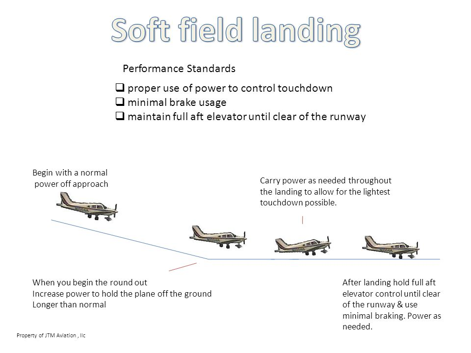 Soft field landing Performance Standards