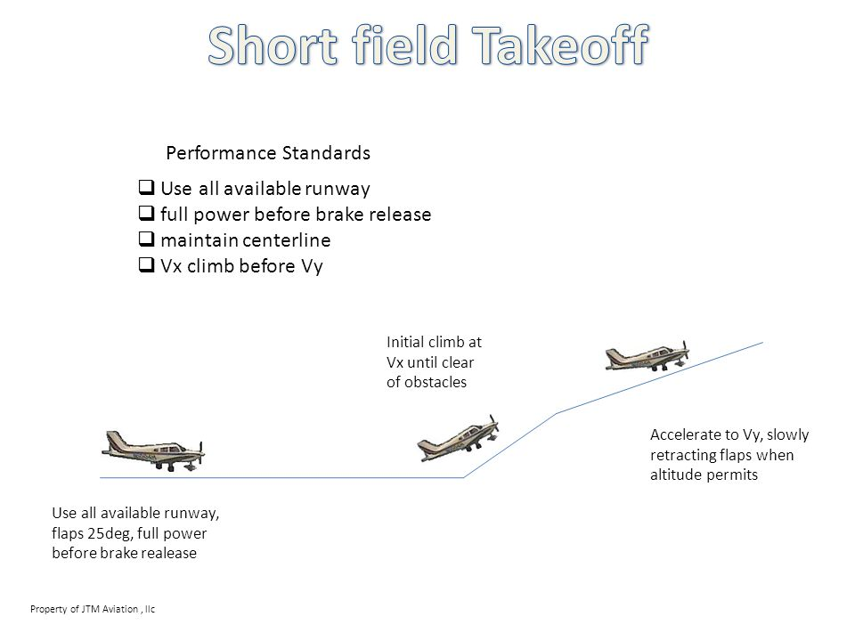 Short field Takeoff Performance Standards Use all available runway