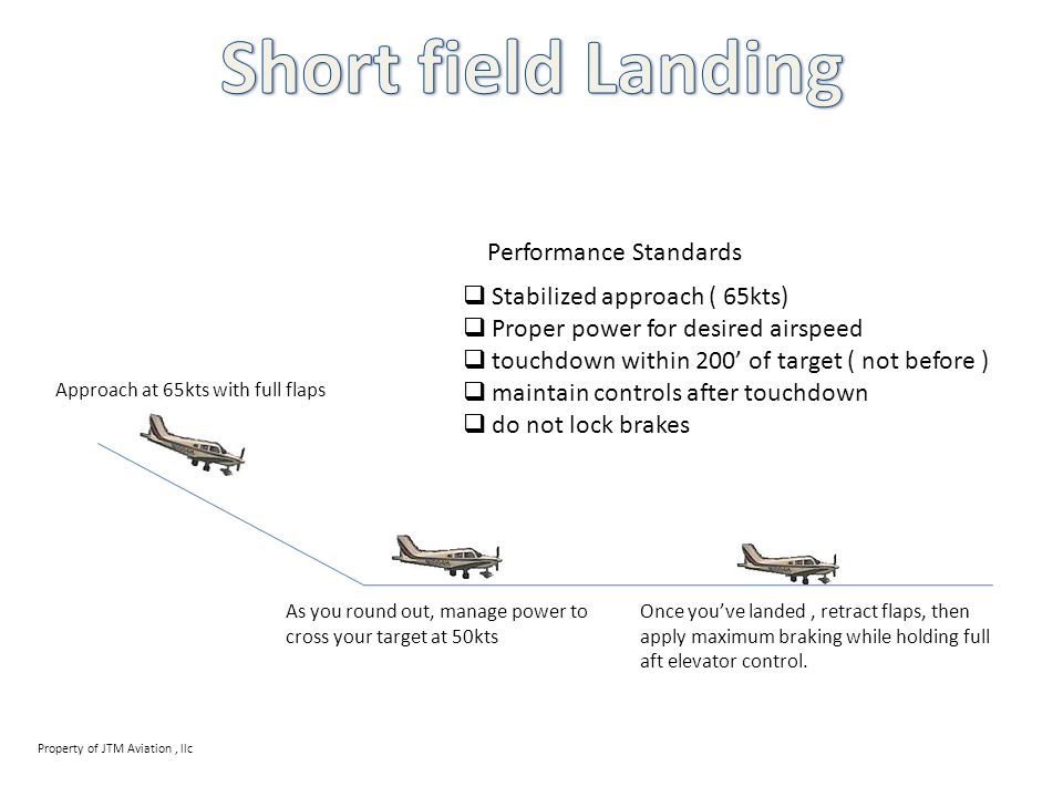 Short field Landing Performance Standards Stabilized approach ( 65kts)