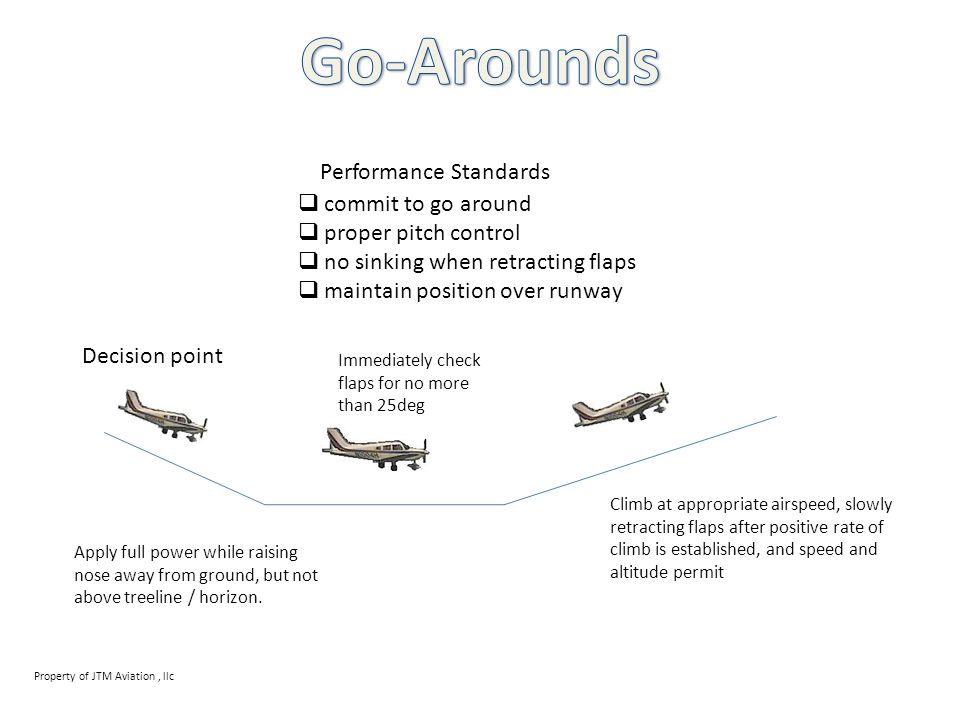 Go-Arounds Performance Standards commit to go around