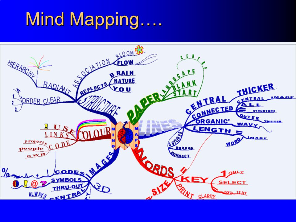 Mind Mapping….