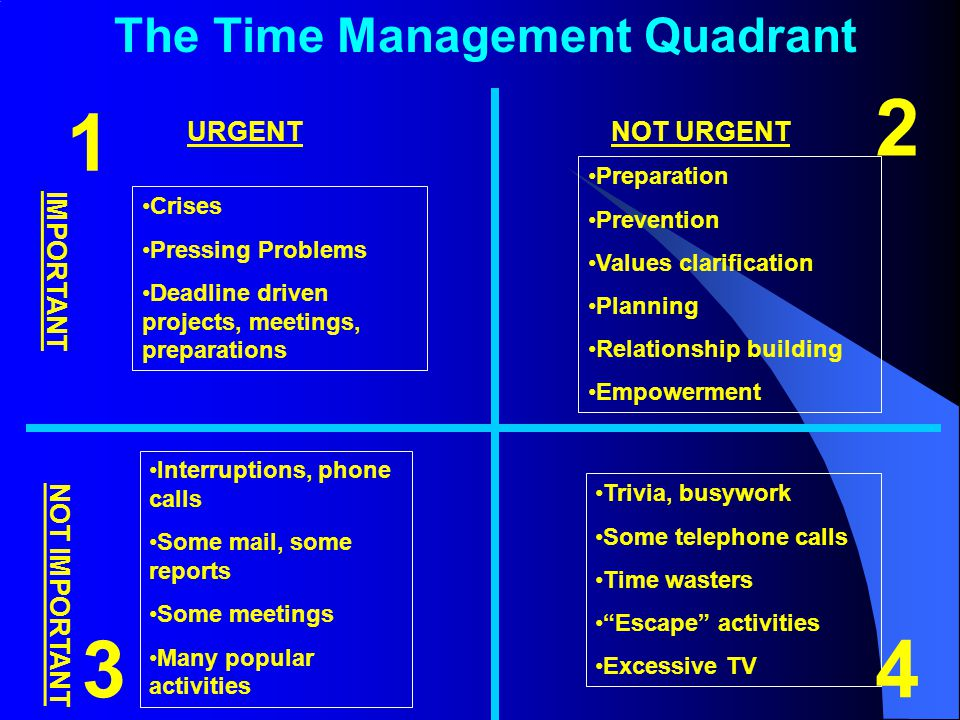 The Time Management Quadrant