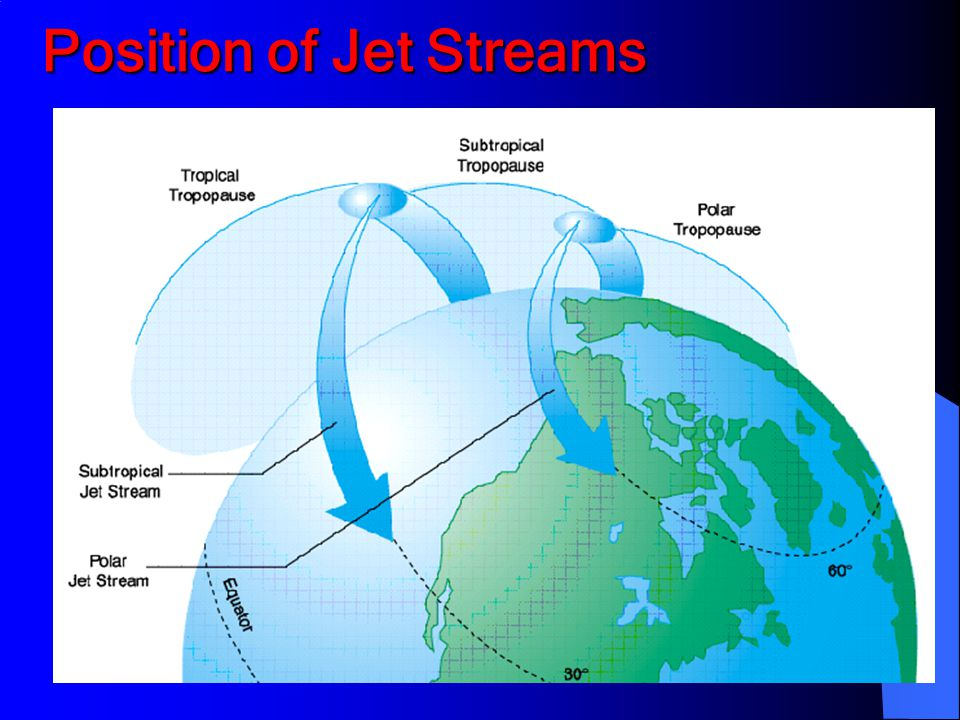Position of Jet Streams