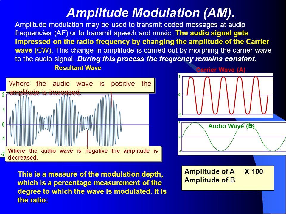 Amplitude Modulation (AM).