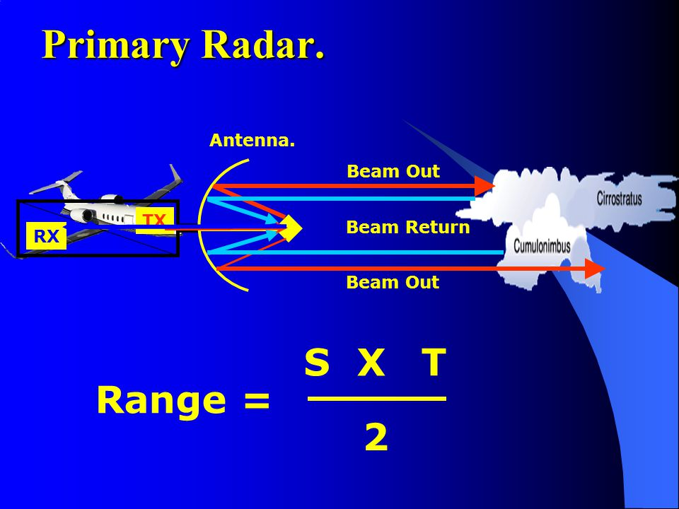 Primary Radar. S X T Range = 2 Antenna. Beam Out TX Beam Return RX