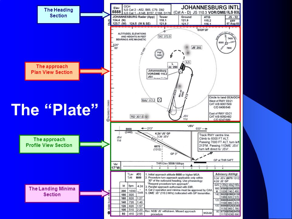 The Plate The Heading Section The approach Plan View Section