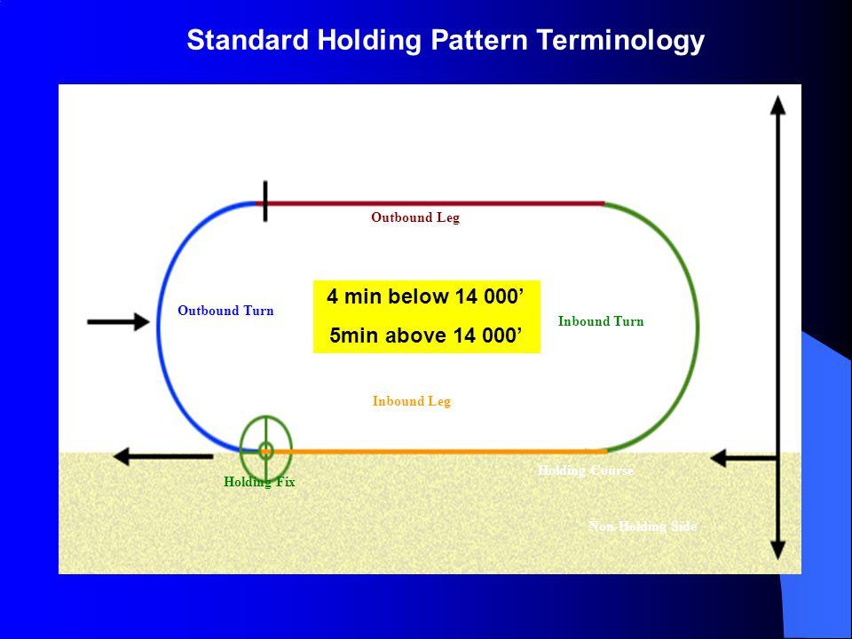 Standard Holding Pattern Terminology