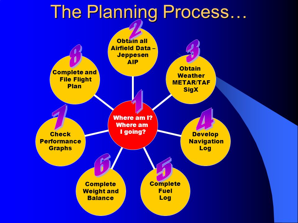 The Planning Process… 2 3 8 1 7 4 6 5