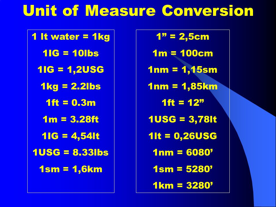 Unit of Measure Conversion