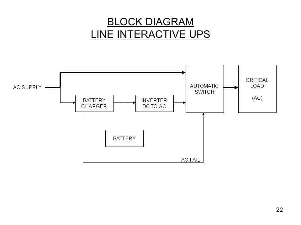 BLOCK DIAGRAM LINE INTERACTIVE UPS
