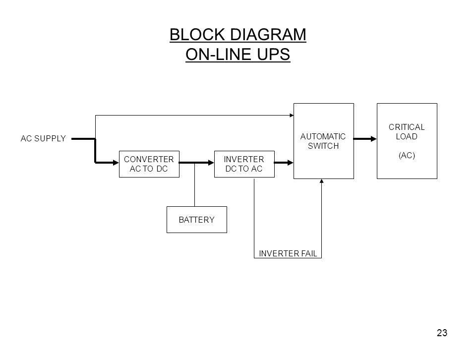 BLOCK DIAGRAM ON-LINE UPS