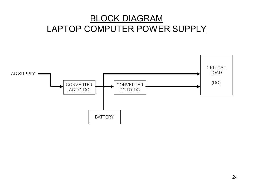 BLOCK DIAGRAM LAPTOP COMPUTER POWER SUPPLY