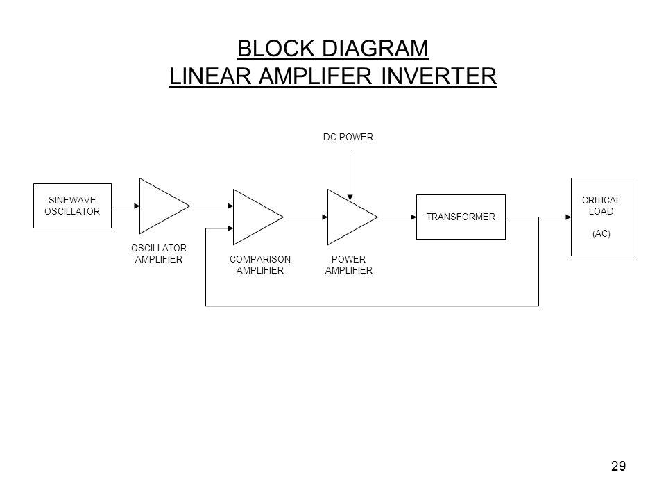 BLOCK DIAGRAM LINEAR AMPLIFER INVERTER