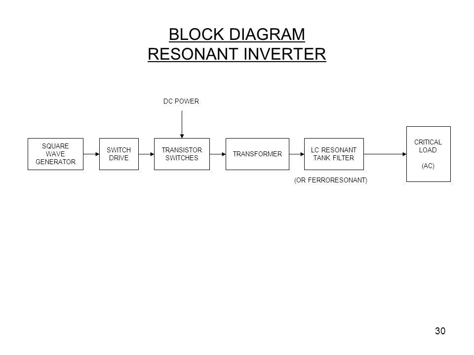 BLOCK DIAGRAM RESONANT INVERTER