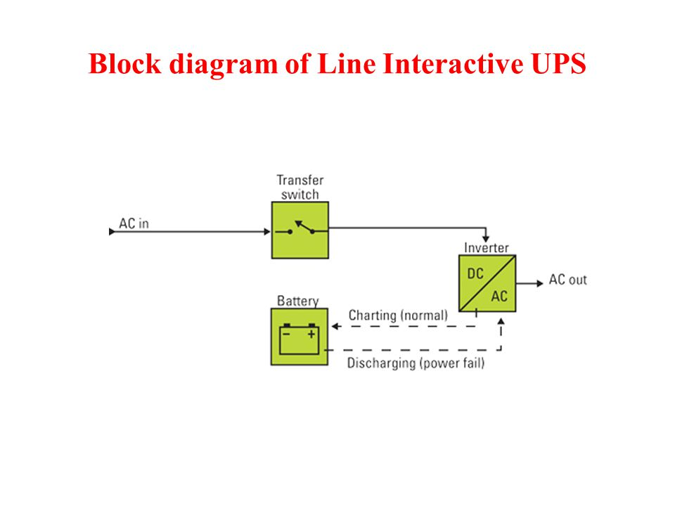 Block diagram of Line Interactive UPS