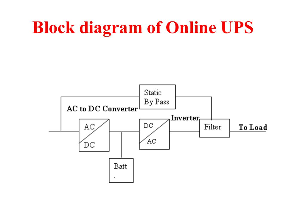 block diagram ups system uninterruptible power supply (ups) - ppt video online download