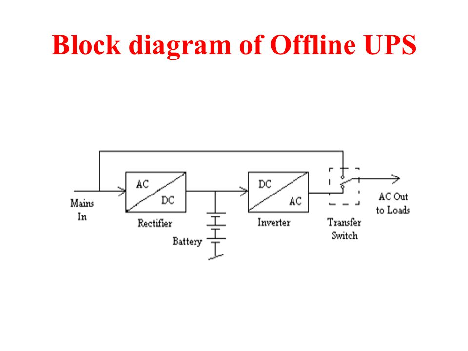 Block diagram of Offline UPS