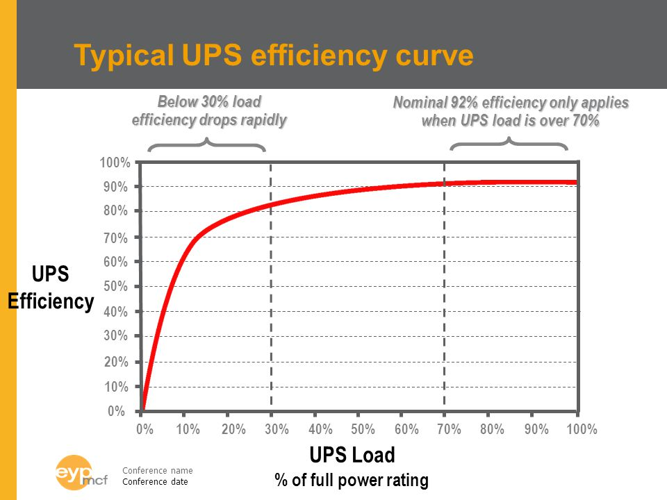 Typical UPS efficiency curve