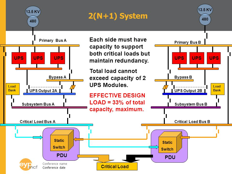 13.5 KV 13.5 KV. 2(N+1) System. 480. 480. Each side must have capacity to support both critical loads but maintain redundancy.