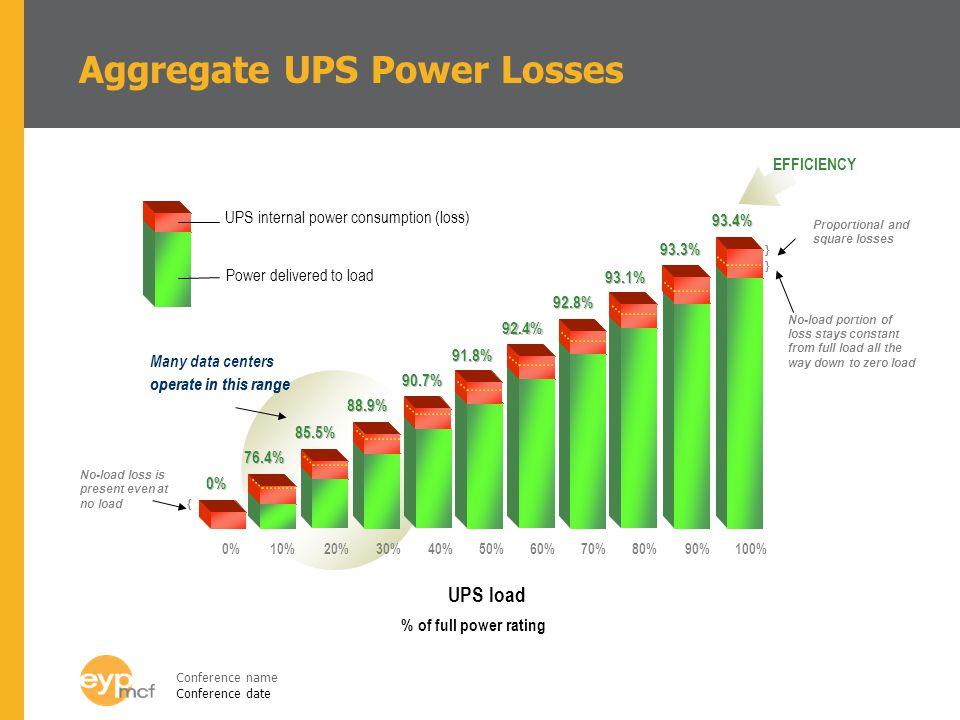 Aggregate UPS Power Losses