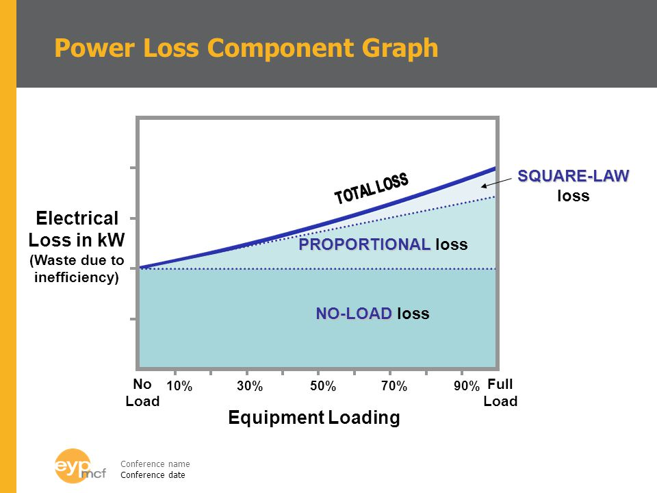 Power Loss Component Graph