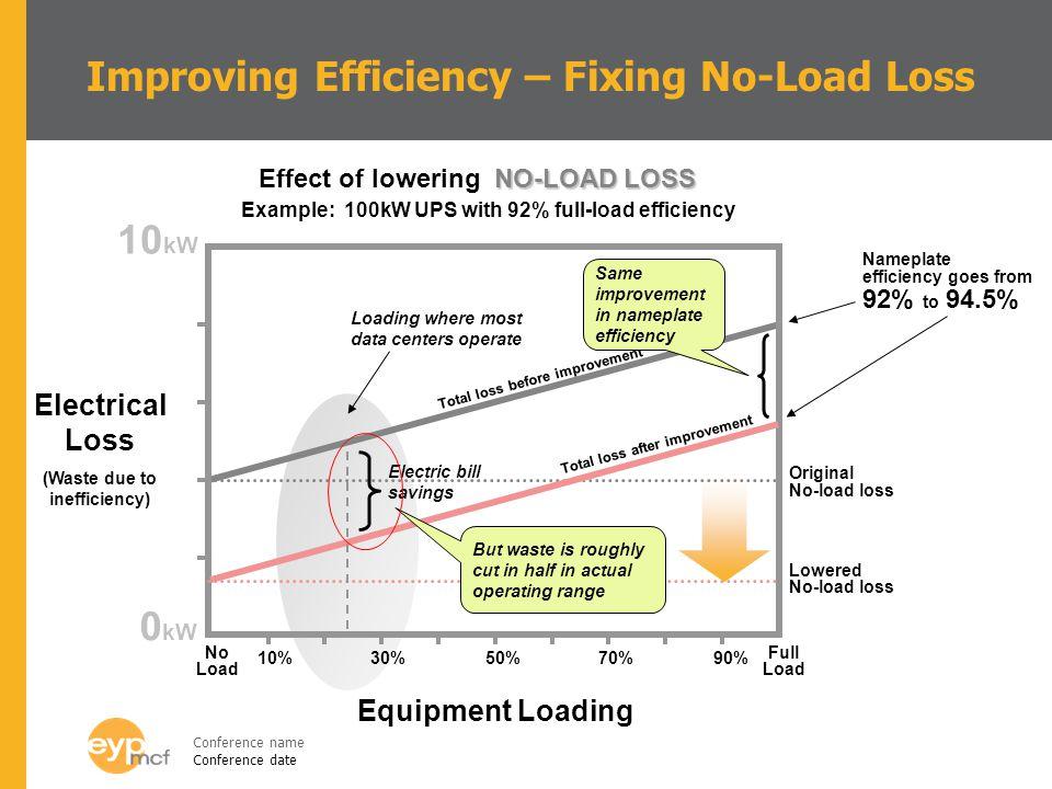 Improving Efficiency – Fixing No-Load Loss