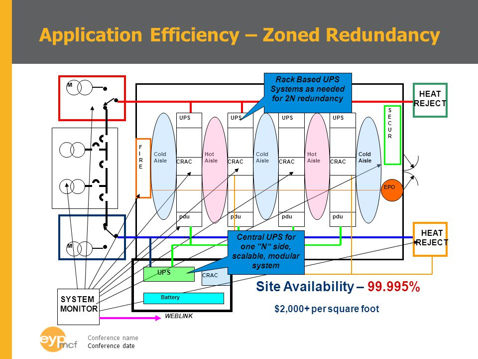 Application Efficiency – Zoned Redundancy
