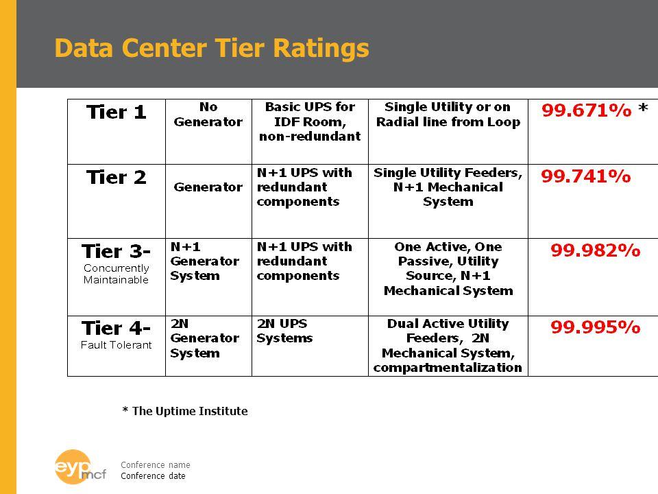 Data Center Tier Ratings