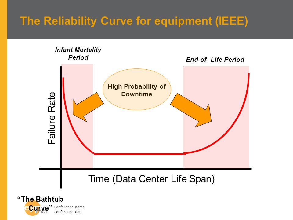 Infant Mortality Period High Probability of Downtime