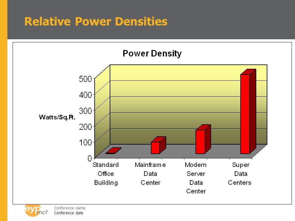 Relative Power Densities