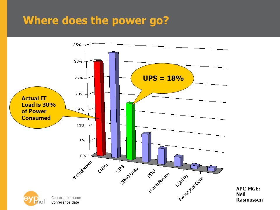 Where does the power go UPS = 18%