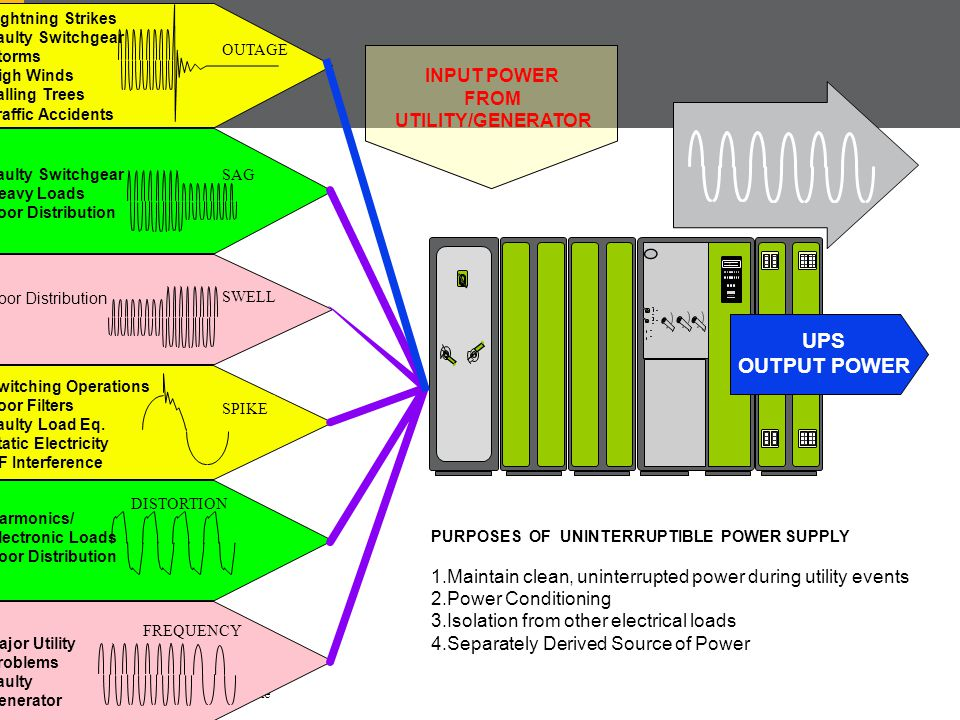 UPS OUTPUT POWER INPUT POWER FROM UTILITY/GENERATOR