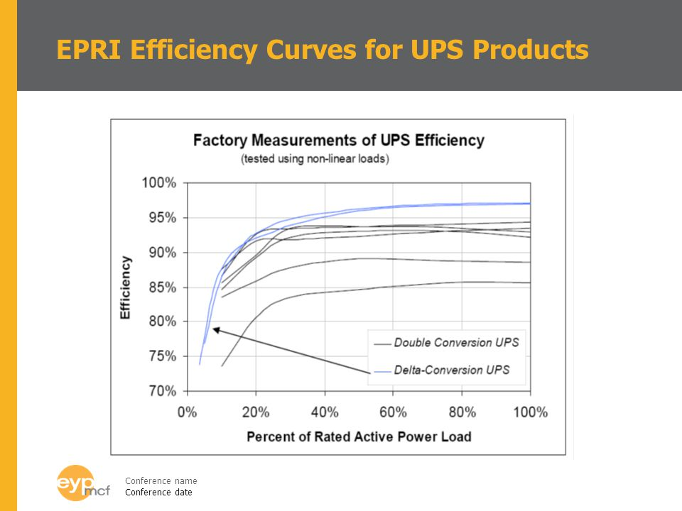 EPRI Efficiency Curves for UPS Products