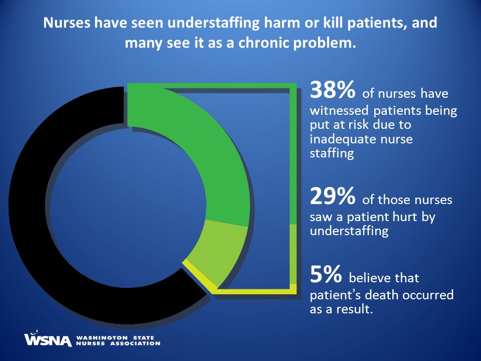 29% of those nurses saw a patient hurt by understaffing